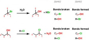 Introduction to Nucleophilic Substitution Reactions